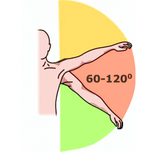 Отведение плеча на 60-120 градусов вызывает резкую боль.